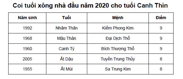 Coi tuổi xông nhà đầu năm 2020 cho tuổi Canh Thìn