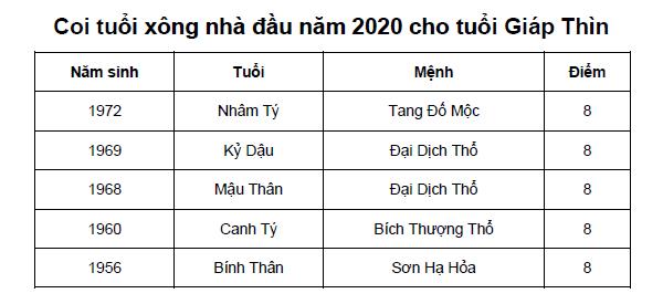 Coi tuổi xông nhà đầu năm 2020 cho tuổi Giáp Thìn