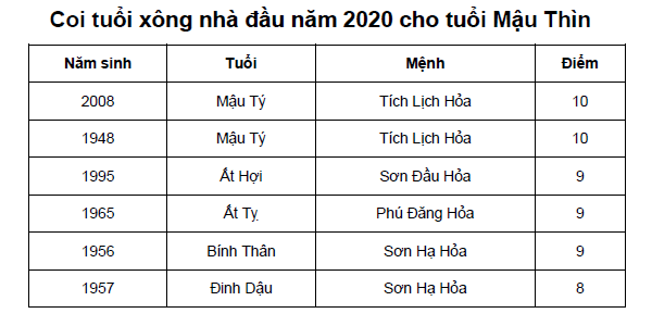 Coi tuổi xông nhà đầu năm 2020 cho tuổi Mậu Thìn
