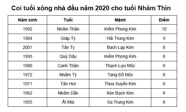 Coi tuổi xông nhà đầu năm 2020 cho tuổi Nhâm Thìn