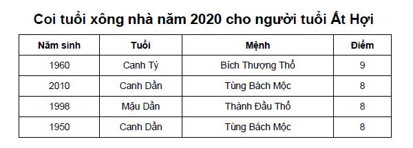 Coi tuổi xông nhà năm 2020 cho người tuổi Ất Hợi