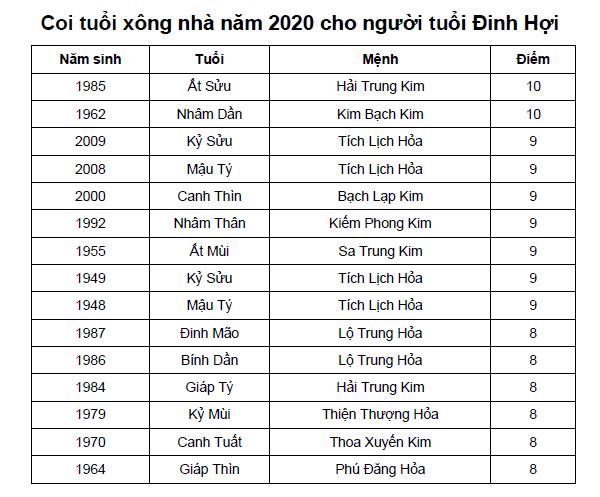 Coi tuổi xông nhà năm 2020 cho người tuổi Đinh Hợi