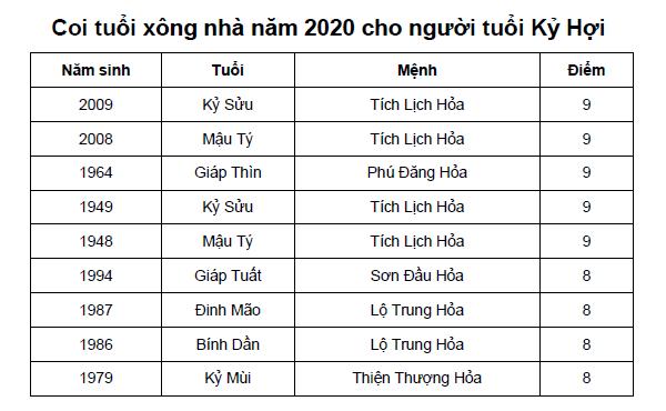 Coi tuổi xông nhà năm 2020 cho người tuổi Kỷ Hợi