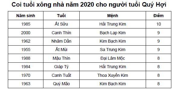 Coi tuổi xông nhà năm 2020 cho người tuổi Quý Hợi