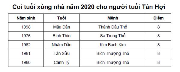 Coi tuổi xông nhà năm 2020 cho người tuổi Tân Hợi