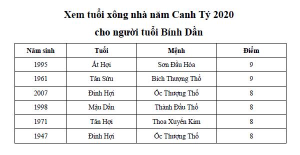 Xem tuổi xông nhà năm Canh Tý 2020 cho người tuổi Bính Dần