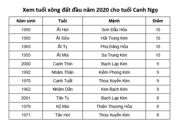 Xem tuổi xông đất đầu năm 2020 cho tuổi Canh Ngọ