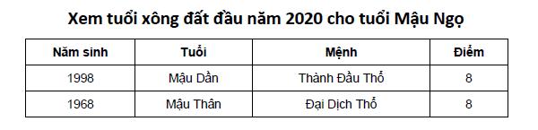 Xem tuổi xông đất đầu năm 2020 cho tuổi Mậu Ngọ