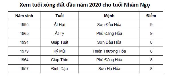 Xem tuổi xông đất đầu năm 2020 cho tuổi Nhâm Ngọ