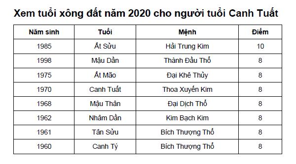 Xem tuổi xông đất năm 2020 cho người tuổi Canh Tuất
