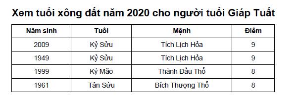 Xem tuổi xông đất năm 2020 cho người tuổi Giáp Tuất