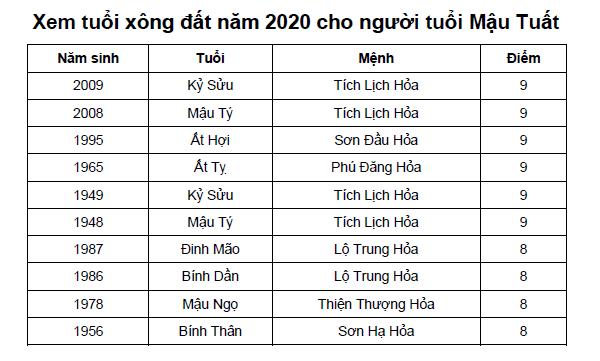 Xem tuổi xông đất năm 2020 cho người tuổi Mậu Tuất