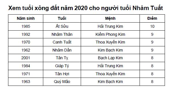 Xem tuổi xông đất năm 2020 cho người tuổi Nhâm Tuất