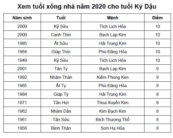 Xem tuổi xông nhà năm 2020 cho tuổi Kỷ Dậu