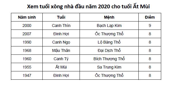 Xem tuổi xông nhà đầu năm 2020 cho tuổi Ất Mùi
