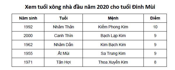 Xem tuổi xông nhà đầu năm 2020 cho tuổi Đinh Mùi