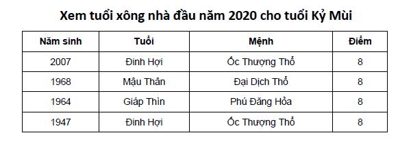 Xem tuổi xông nhà đầu năm 2020 cho tuổi Kỷ Mùi