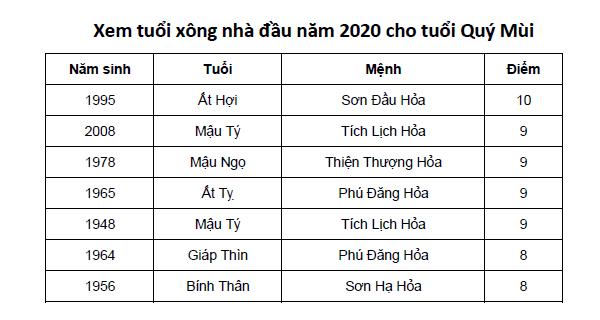 Xem tuổi xông nhà đầu năm 2020 cho tuổi Quý Mùi