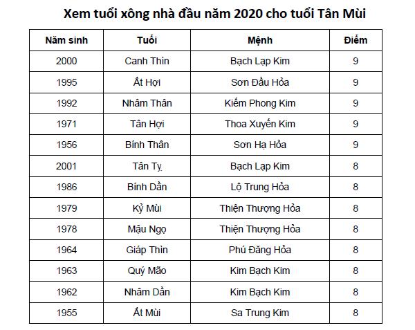 Xem tuổi xông nhà đầu năm 2020 cho tuổi Tân Mùi
