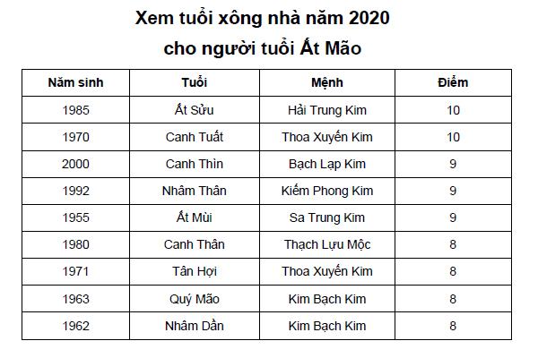 Xem tuổi xông nhà năm 2020 cho người tuổi tuổi Ất Mão