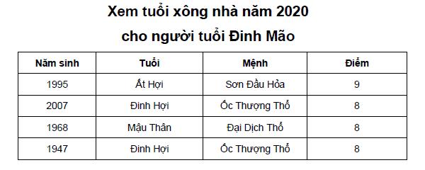 Xem tuổi xông nhà năm 2020 cho người tuổi Đinh Mão
