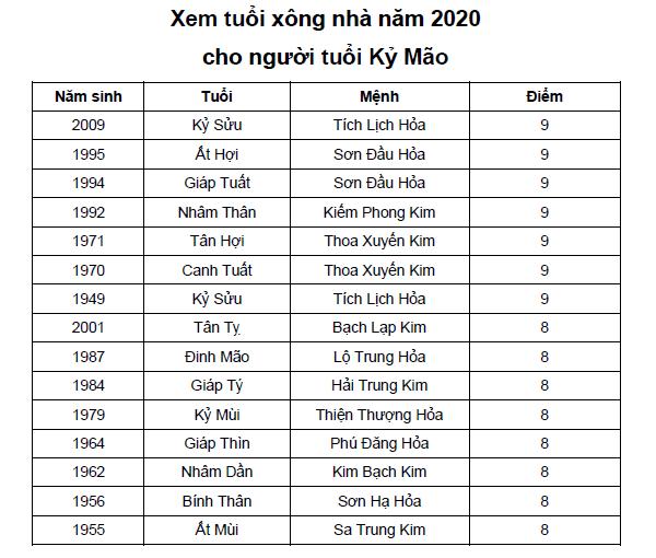 Xem tuổi xông nhà năm 2020 cho người tuổi Kỷ Mão