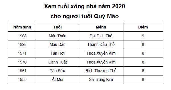 Xem tuổi xông nhà năm 2020 cho người tuổi Quý Mão