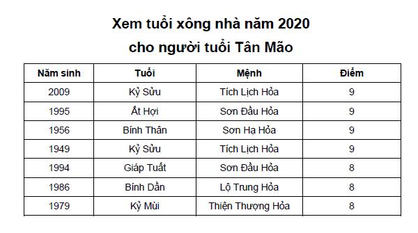 Xem tuổi xông nhà năm 2020 cho người tuổi Tân Mão