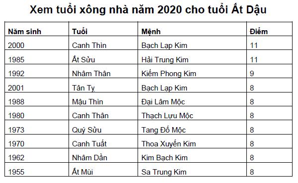 Xem tuổi xông nhà năm 2020 cho tuổi Ất Dậu