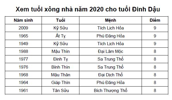 Xem tuổi xông nhà năm 2020 cho tuổi Đinh Dậu