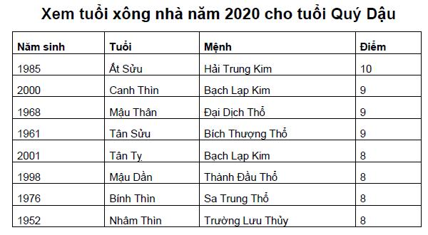 Xem tuổi xông nhà năm 2020 cho tuổi Quý Dậu