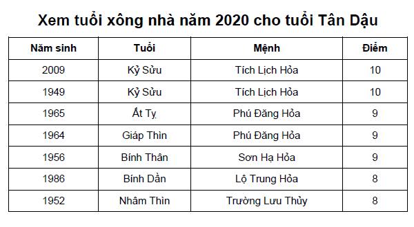 Xem tuổi xông nhà năm 2020 cho tuổi Tân Dậu