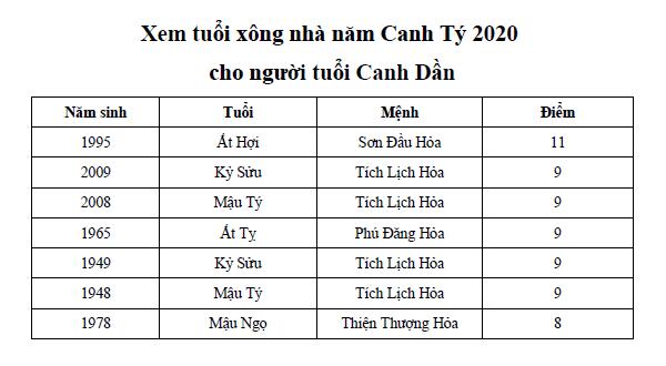 Xem tuổi xông nhà năm Canh Tý 2020 cho người tuổi Canh Dần