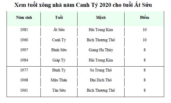 Xem tuổi xông nhà năm Canh Tý 2020 cho tuổi Ất Sửu