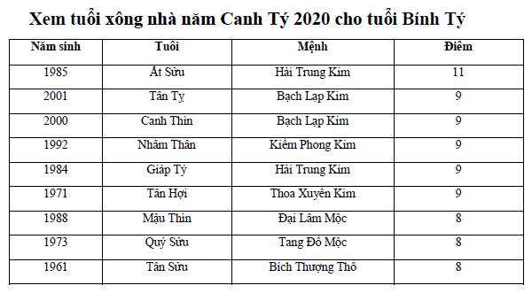 Xem tuổi xông nhà năm Canh Tý 2020 cho tuổi Bính Tý