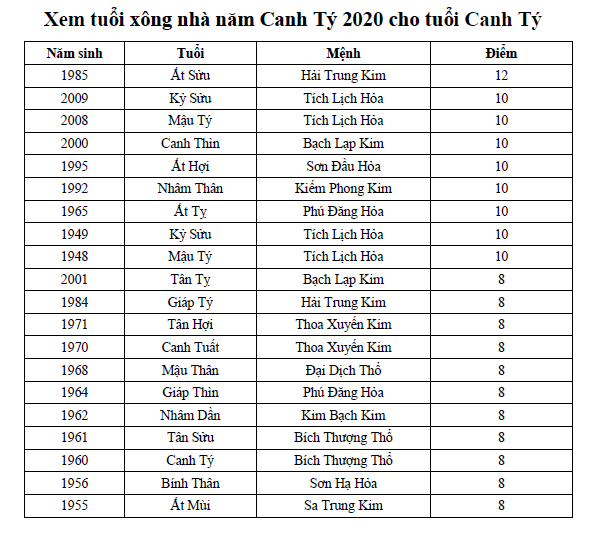 Xem tuổi xông nhà năm Canh Tý 2020 cho tuổi Canh Tý