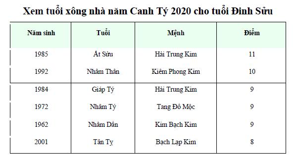 Xem tuổi xông nhà năm Canh Tý 2020 cho tuổi Đinh Sửu