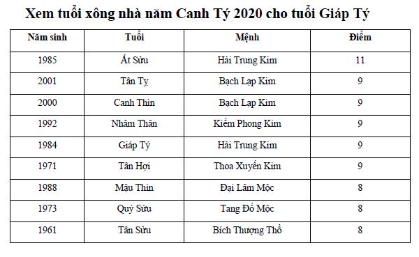Xem tuổi xông nhà năm Canh Tý 2020 cho tuổi Giáp Tý
