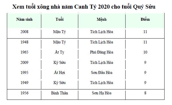 Xem tuổi xông nhà năm Canh Tý 2020 cho tuổi Quý Sửu